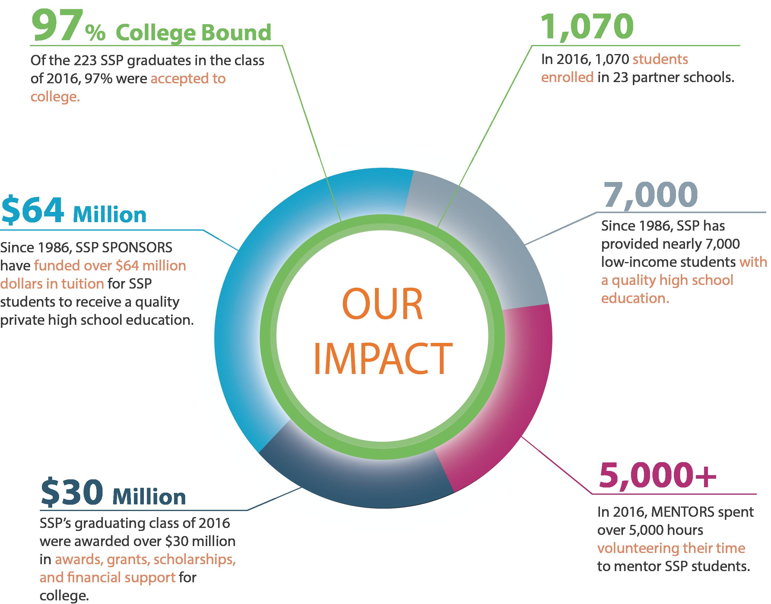 2016SSP Our Impact v1